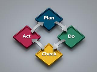 PDCA-Konzept