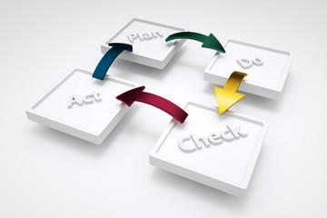 PDCA im Qualitätsmanagement