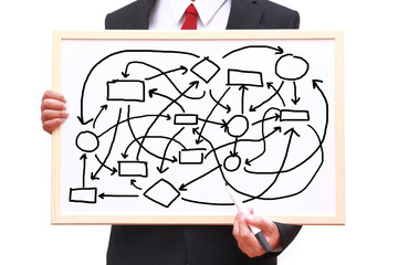 show workflow diagram chaotic concept