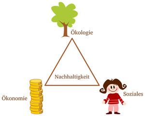 Magisches Dreieck der Nachhaltigkeit