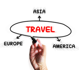 Travel Diagram Displays Trip To Europe Asia Or America