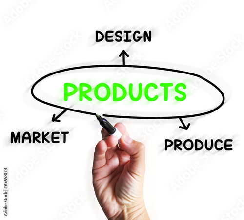 Products Diagram Displays Designing And Marketing Goods