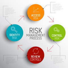 Vector light Risk management process diagram schema