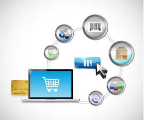 shopping or buying online and e commerce