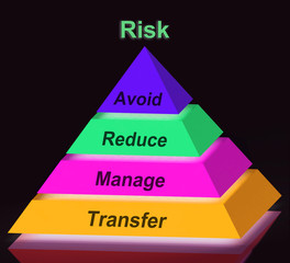 Risk Pyramid Sign Means Avoid Reduce Manage And Transfer