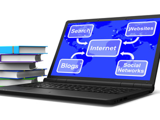 Internet Map Laptop Means Blogs Websites Social Networks And Sea