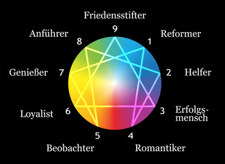 Enneagram Types Black German