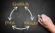 Kreislauf aus Qualität, Preis und Kosten