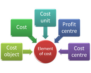 the picture is show of Element of cost style 1