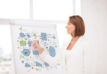 smiling businesswoman pointing to flipchart