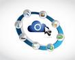 tools cycle cloud computing illustration design