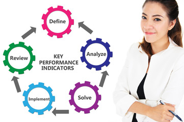 KPI Key Performance Indicators Chart