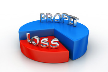profit and losses pie chart