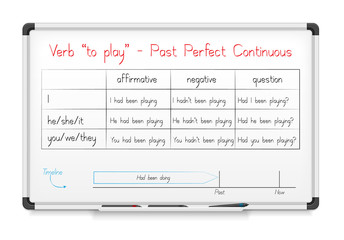"verb ""to play"" in Past Perfect Continuous Tense"