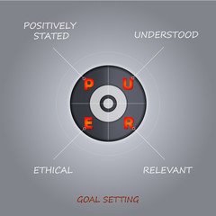 PURE goal setting concept