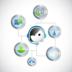 customer online support technology illustration