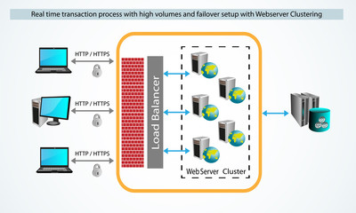 Architecture Styles, and Real time web transactions