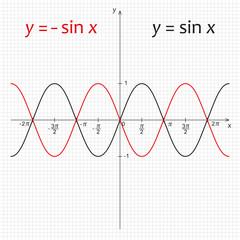 Diagram of trigonometric functions