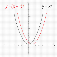 Diagram of mathematics parabola