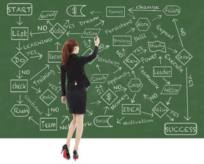business woman draw a flow chart on a blackboard
