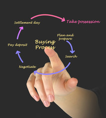 Buying process