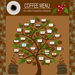 The coffee menu infographics, set elements for creating your own