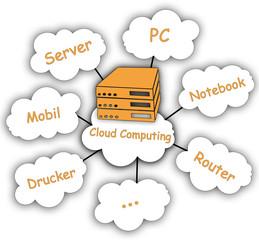 Cloud Computing für die Arbeit