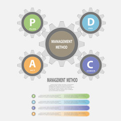 Gear circle PDCA(Plan Do Check Act) infographics concept