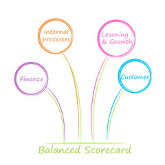 Balanced scorecard diagram.