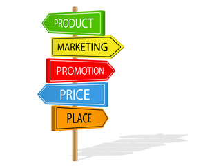 4Ps of MARKETING street signs (product promotion place price)