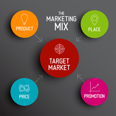 4P marketing mix model - price, product, promotion, place
