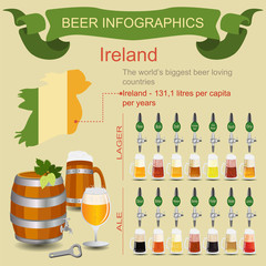 Beer infographics. The world's biggest beer loving country - Ire