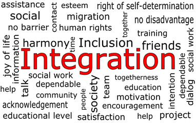 Integration Wordcloud