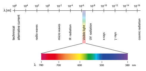 electromagnetic spectrum with wave lengths