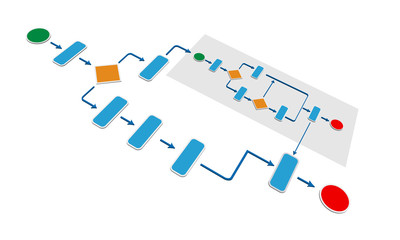Concept of Business process calling sub business process
