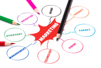 marketing brainstorming diagram