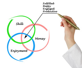 Diagram of employment fulfillment