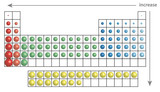 atomic sizes with periodic table of elements poster