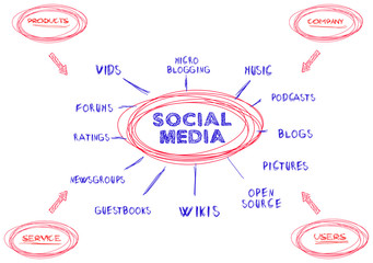 social media marketing concept, mind map,vector