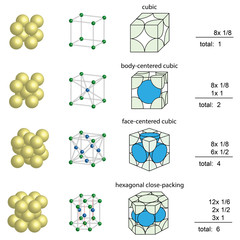 unit cells for crystal lattices