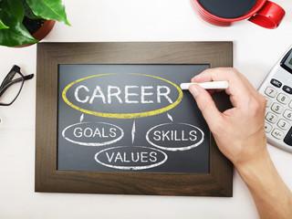 Career flowchart sketched on a chalkboard