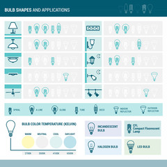 Bulb shapes and applications
