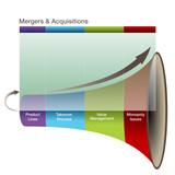 3d Mergers Aquisitions Graph poster