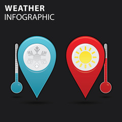 Weather info graphic, thermometer with locate pins