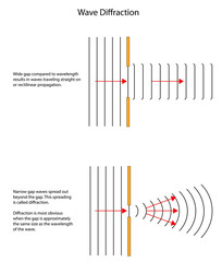 Diffraction patterns of waves through different sized gaps.