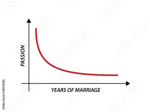 Intensity of Passion verus Years of Marriage Graph Design