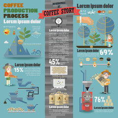 INFOGRAPHICS OF COFFEE STORY, Coffee Production Process.