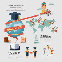 EDUCATION INFOGRAPHIC DESIGN, Worlds most education