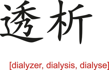 Chinese Sign for dialyzer, dialysis, dialyse