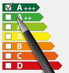 Energieeffizienzklassen Wahl A+++